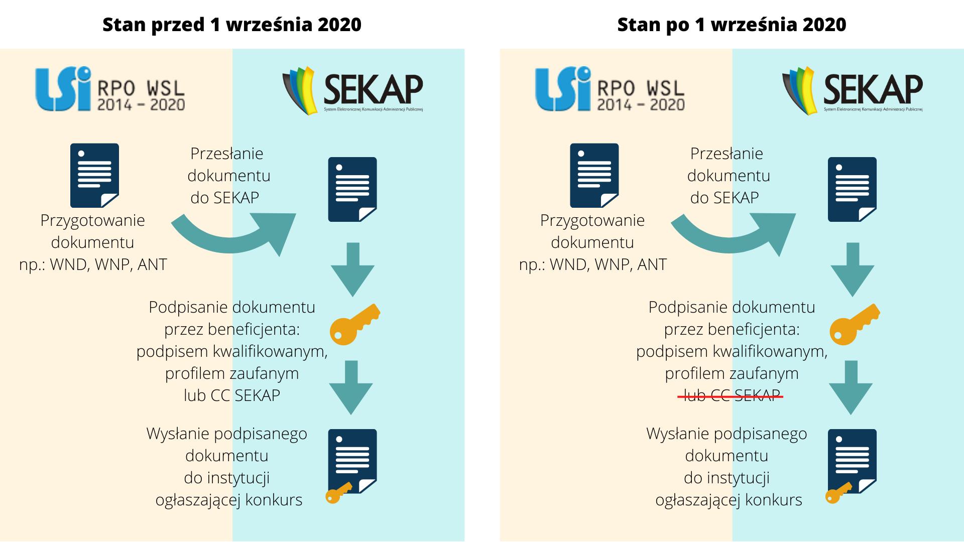 Infografika - porównanie zmian w składaniu dokumentów przez platformę SEKAP przed i po 1 września 2020 r.